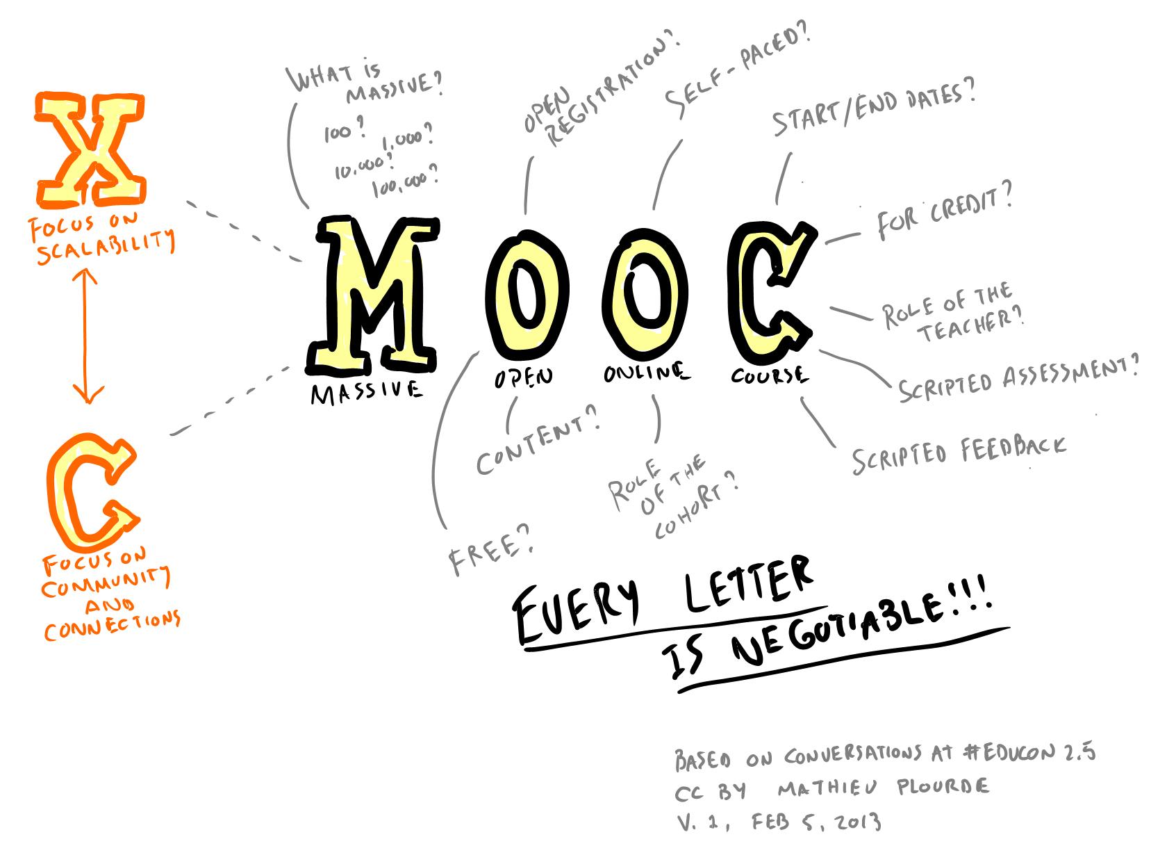 moocquest